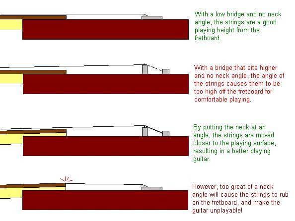 neck angle calculator the tundra man workshop. Black Bedroom Furniture Sets. Home Design Ideas
